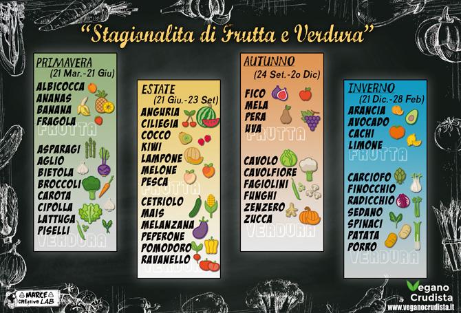 Calendario Stagionalita Frutta E Verdura.Stagionalita Frutta E Verdura Calendario Stagionalita Da